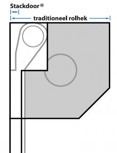 Winst inbouwmaten Stackdoor t.o.v. rolhek
